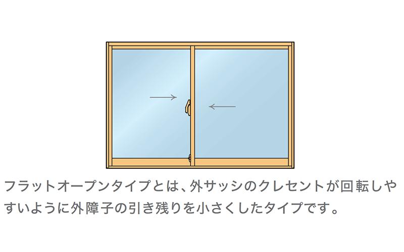 引き違い窓 2枚引きフラットオープン